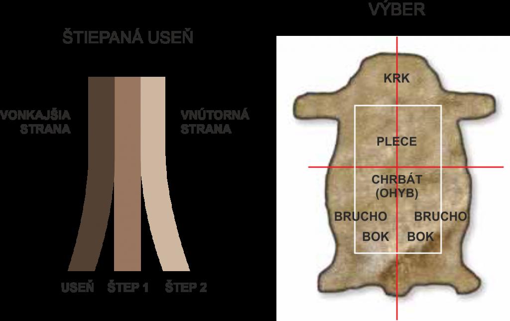 TEGERA Štiepaná koža
