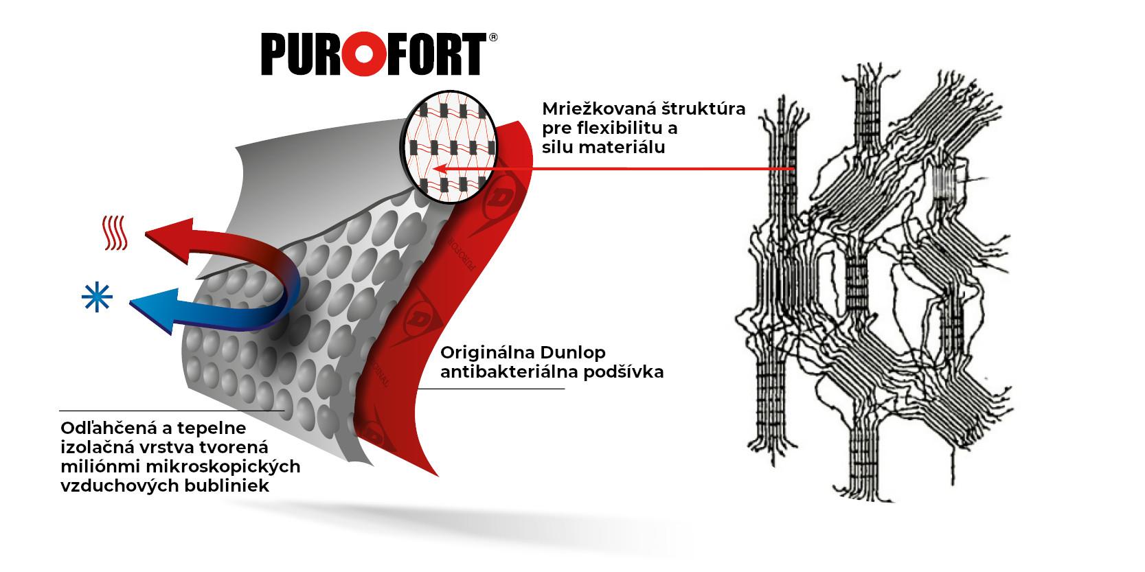 Technológia Dunlop Purofort